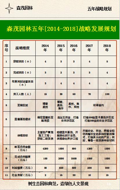 必威体育官方竞猜园林五年[2014-2018]战略发展规划