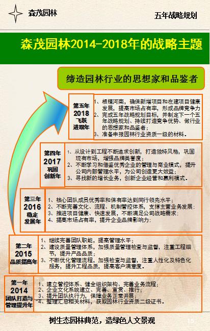 必威体育官方竞猜园林2014-2018年的战略主题